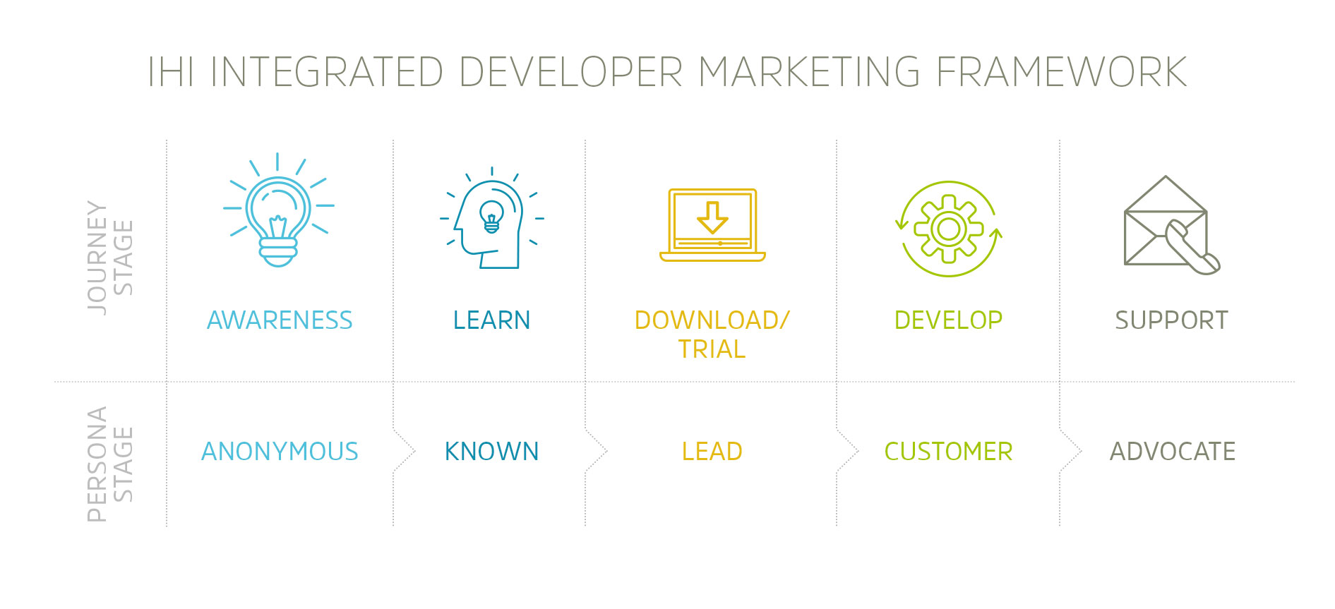 IHI Integrated Developer Marketing Framework