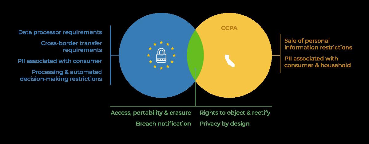 GDPR vs CCPA