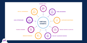 Virtual Event Session Types