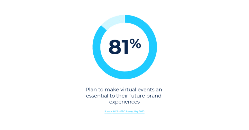 81% of event marketers plan to make virtual events essential to their future brand experiences
