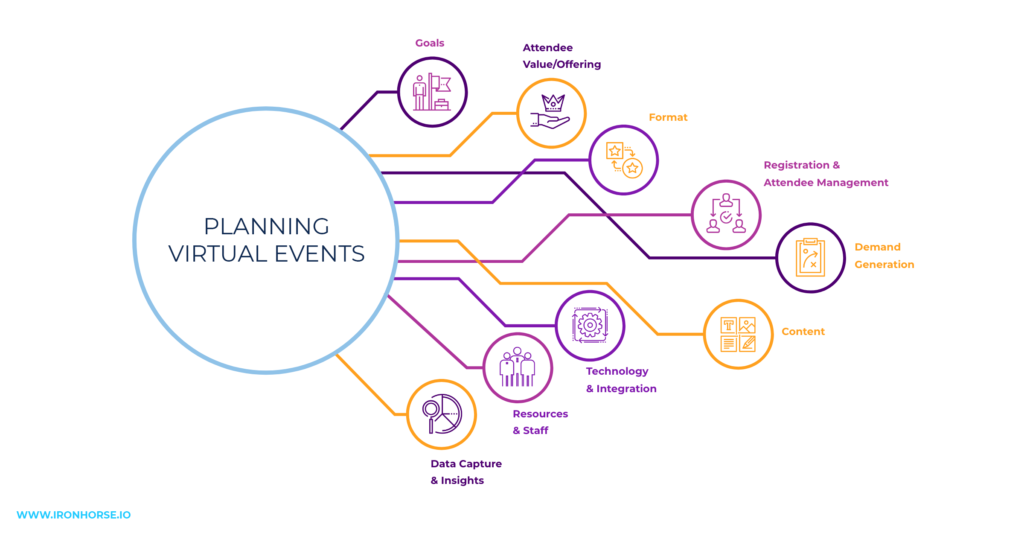 Iron Horse's framework for planning virtual events.