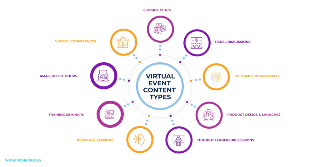 Content types and experiences for virtual events.
