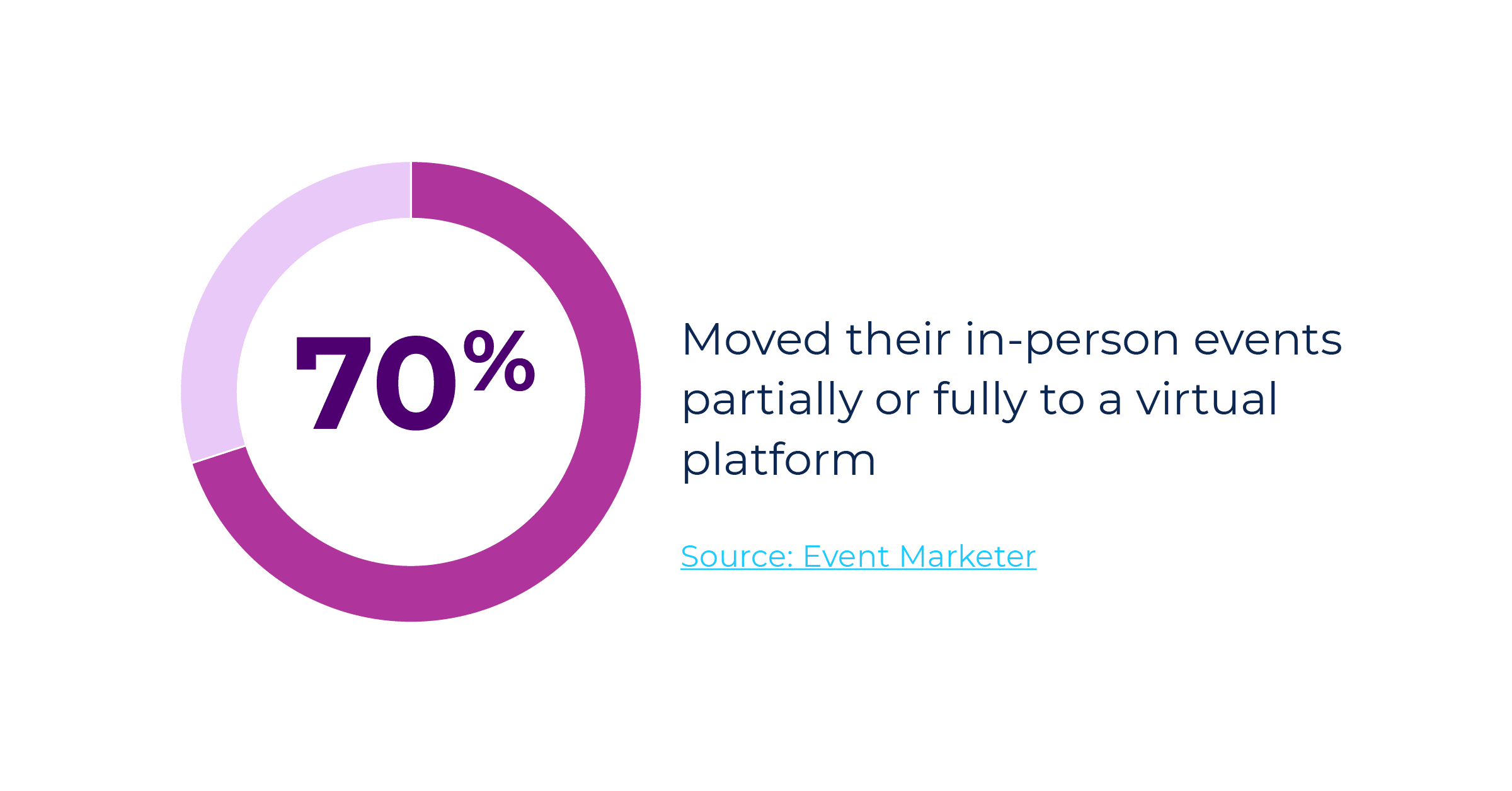 70% of event marketers moved their in-person events partially or fully to a virtual event platform in 2020.