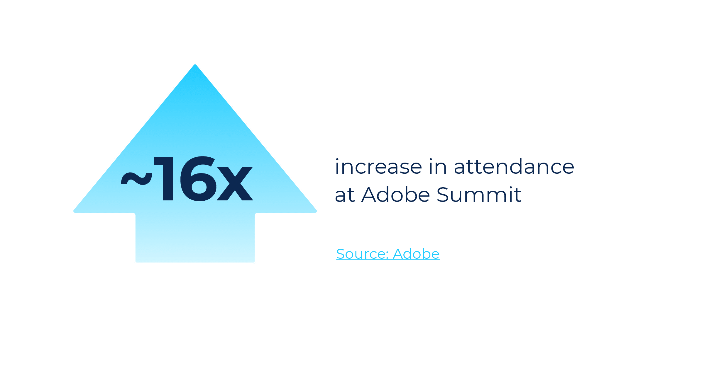 Adobe Summit saw a 16x increase in attendance at their virtual Summit in 2020.