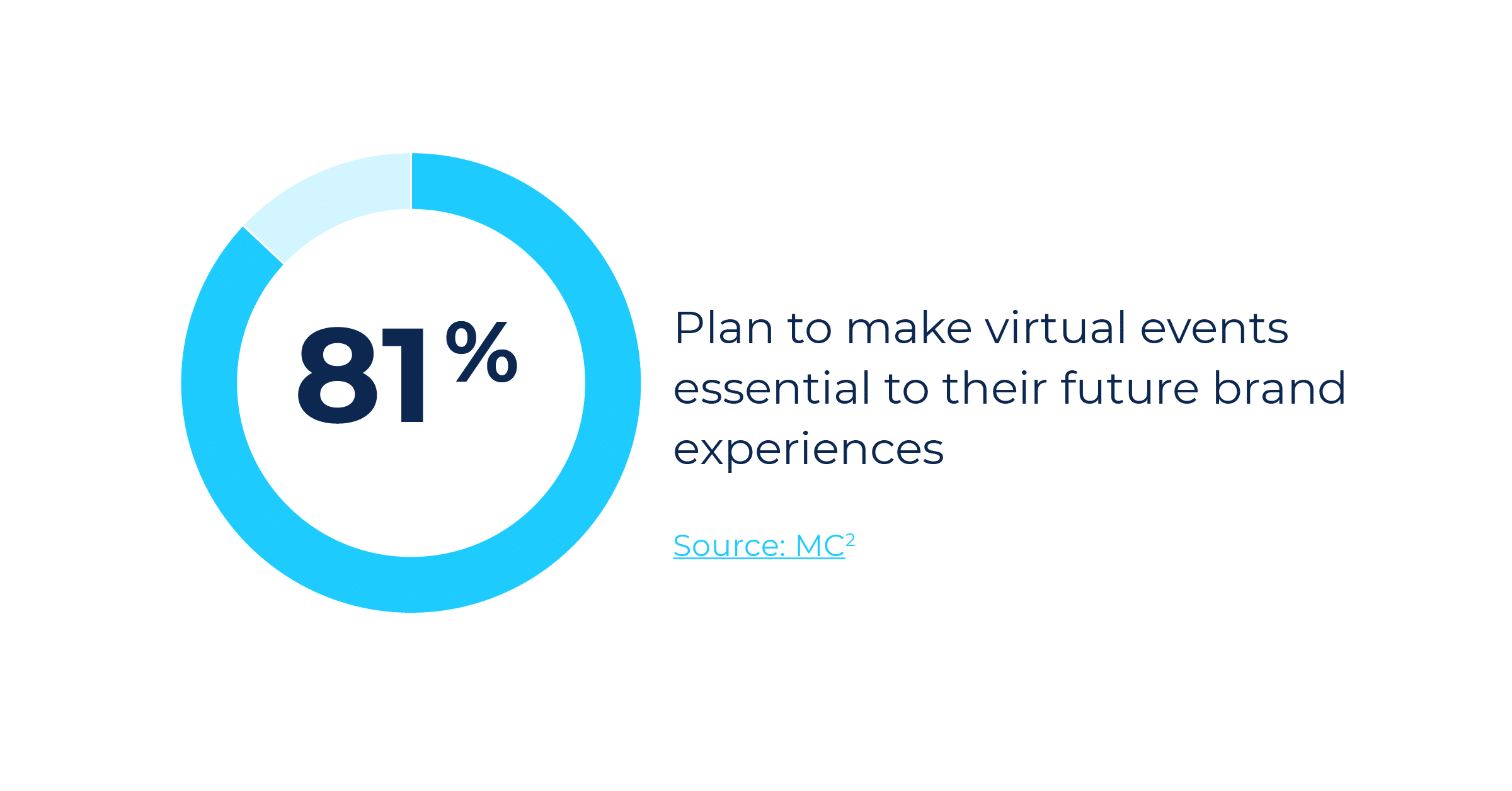 81% of event marketers plan to make virtual events essential to their future brand experiences.