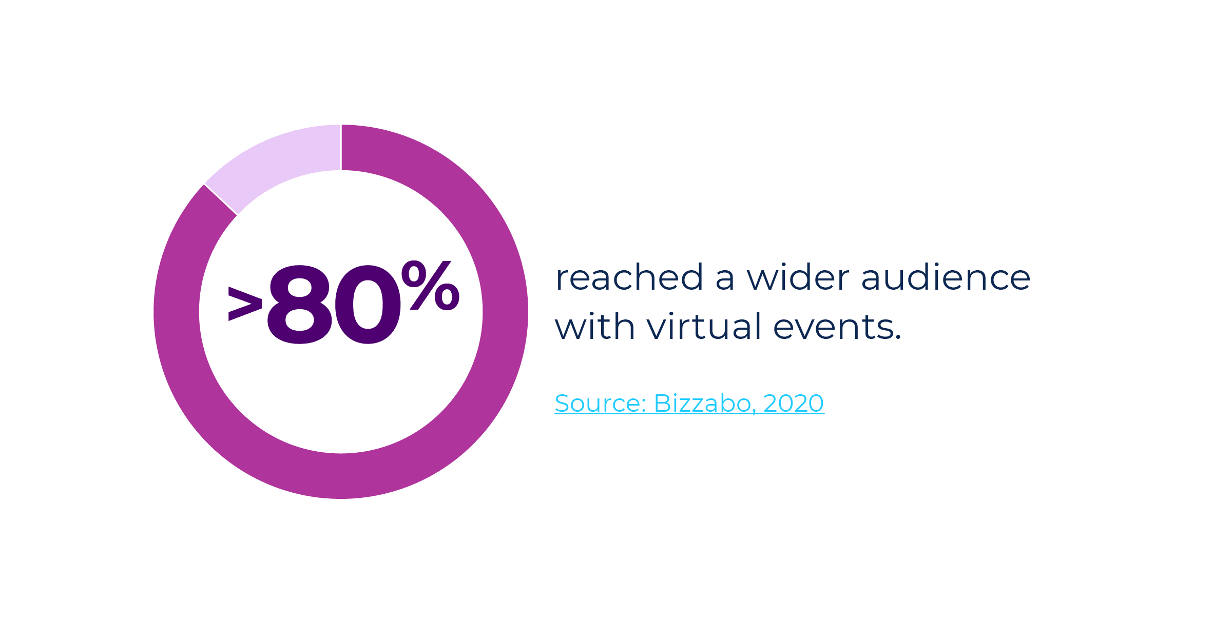 80% of event marketers say they reached a wider audience with virtual events in 2020.